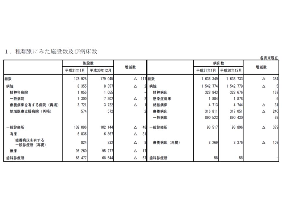 医療施設動態調査(2019年1月)1 190326