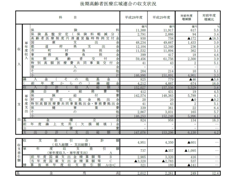 2017年度後期高齢者医療財政状況1 190412
