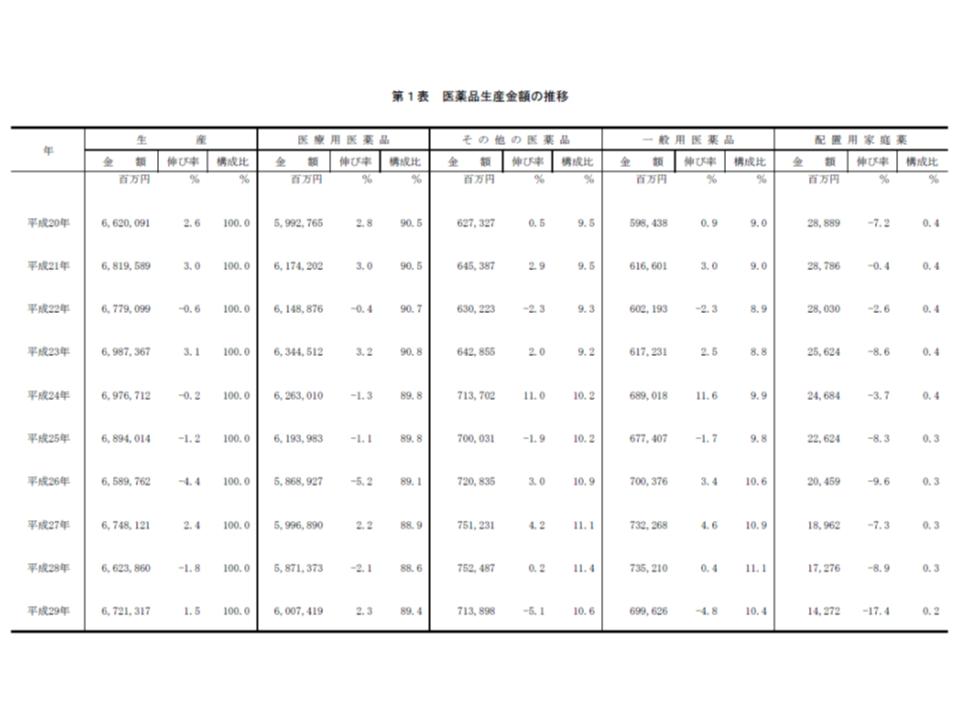 2017年薬事工業生産動態統計1 190417