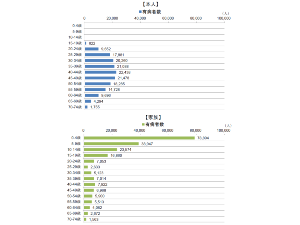 感冒における本人・家族別、年齢階級別の有病者数(2017年度)