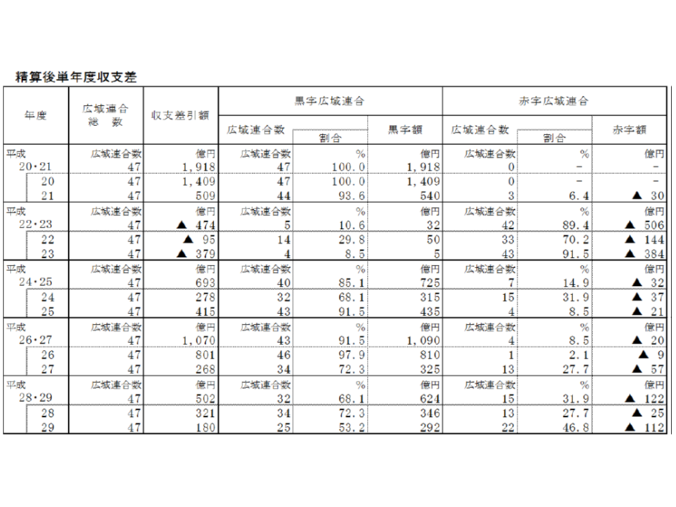 2017年度後期高齢者医療財政状況2 190412