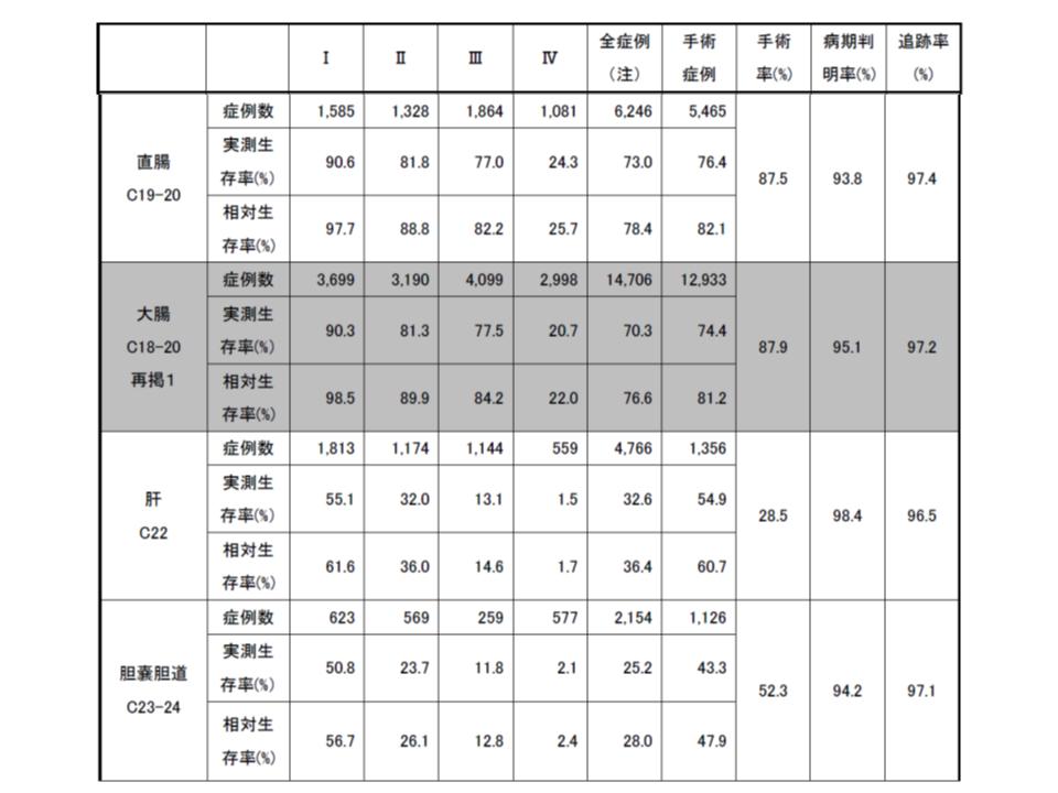 がん5年生存率(2008-2010診断症例)2 190409