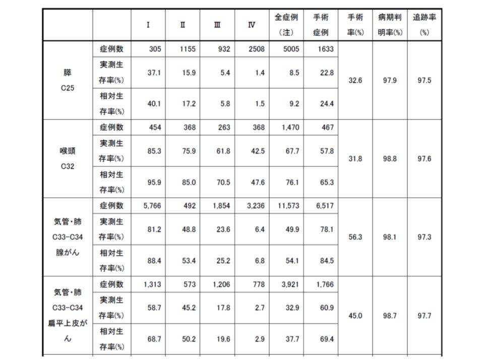 がん5年生存率(2008-2010診断症例)3 190409