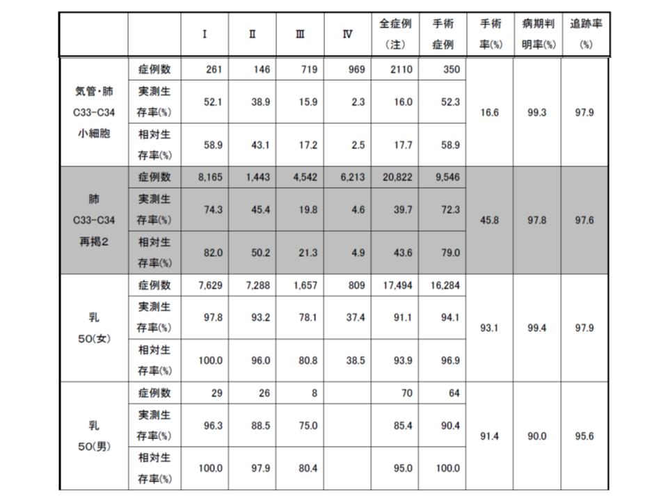 がん5年生存率(2008-2010診断症例)4 190409