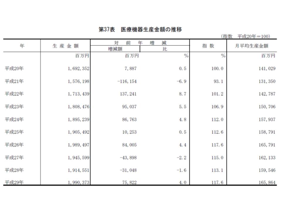 2017年薬事工業生産動態統計4 190417