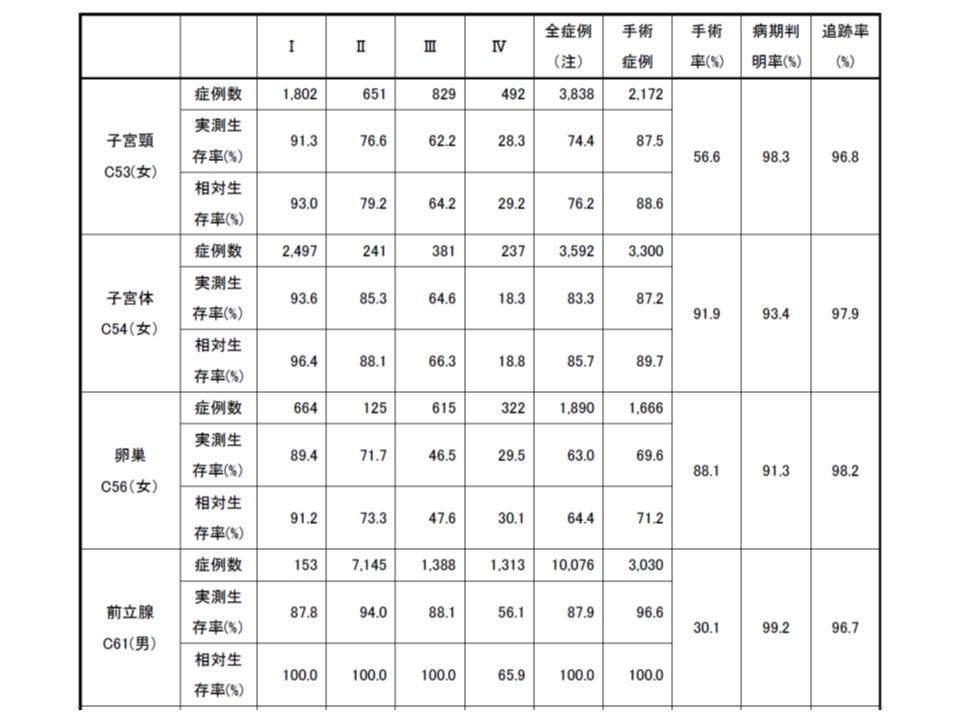がん5年生存率(2008-2010診断症例)5 190409