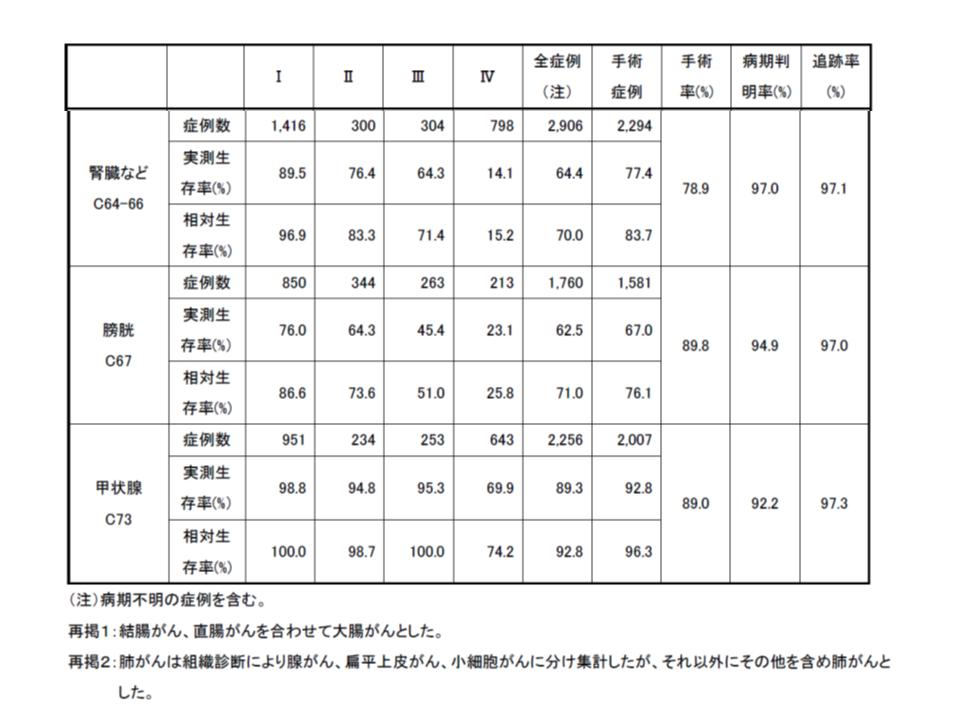 がん5年生存率(2008-2010診断症例)6 190409