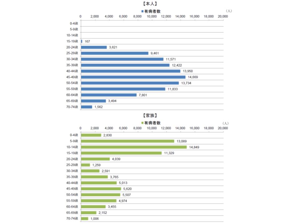 花粉症における本人・家族別、年齢階級別の有病者数(2017年度)