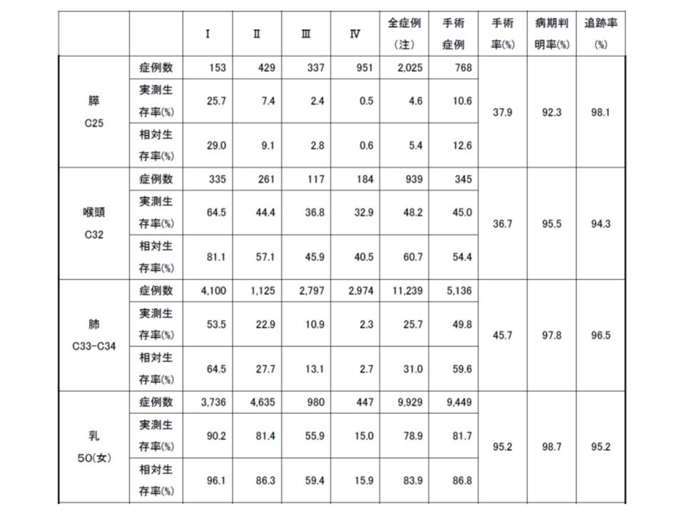 がん10年生存率(2002-2005診断症例)3 190409