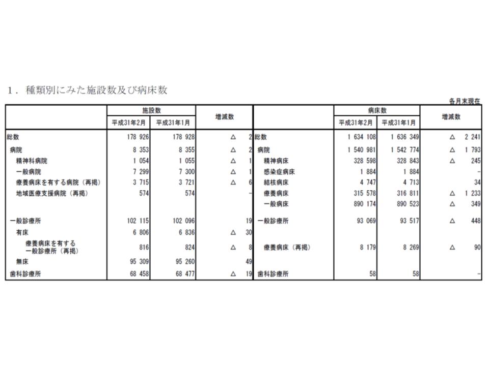 医療施設動態調査(2019年2月)1 190508