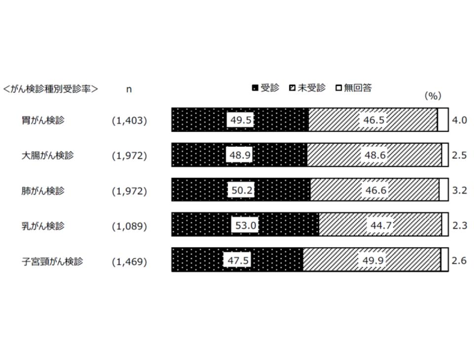 2018年度東京都がん予防・検診等実態調査1 190523