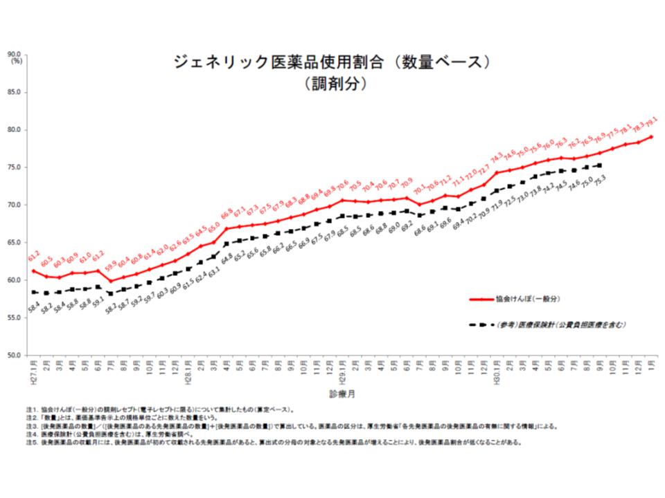 協会けんぽの後発品割合(2019年1月)1 190524