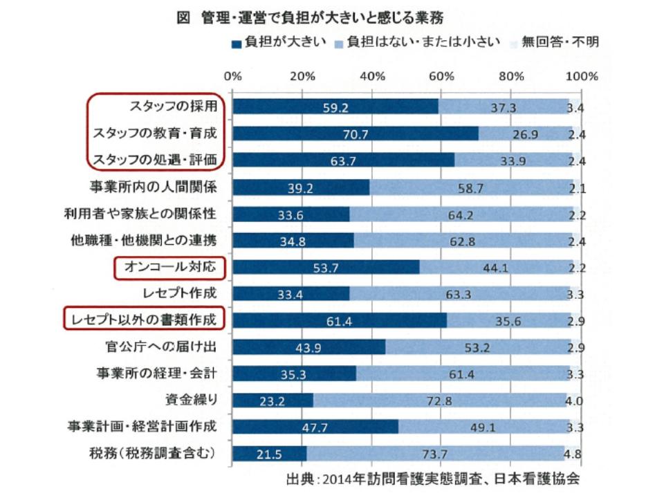 日看協の2020年度予算要望(老健局)1 190528