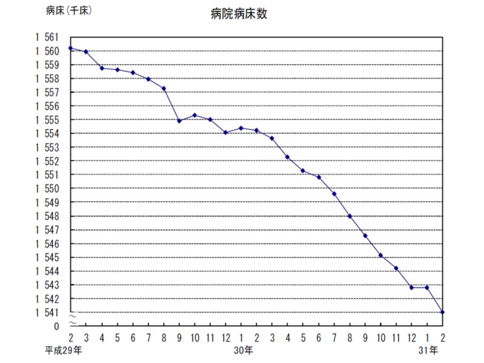 (参考)病院病床数は再び減少ペースを速めた