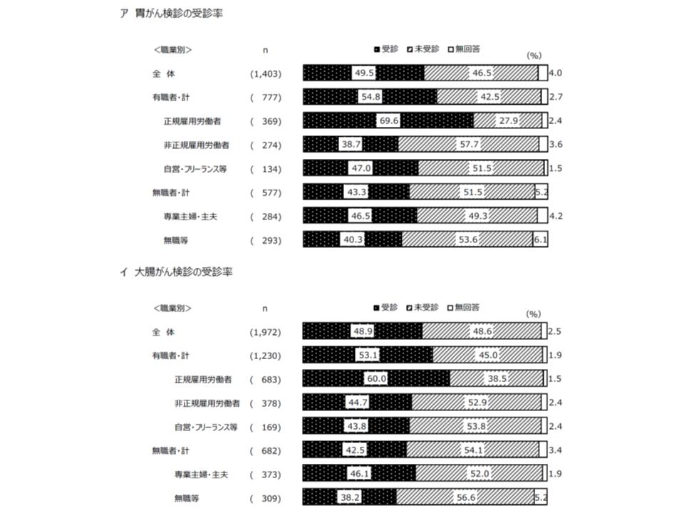 2018年度東京都がん予防・検診等実態調査2 190523