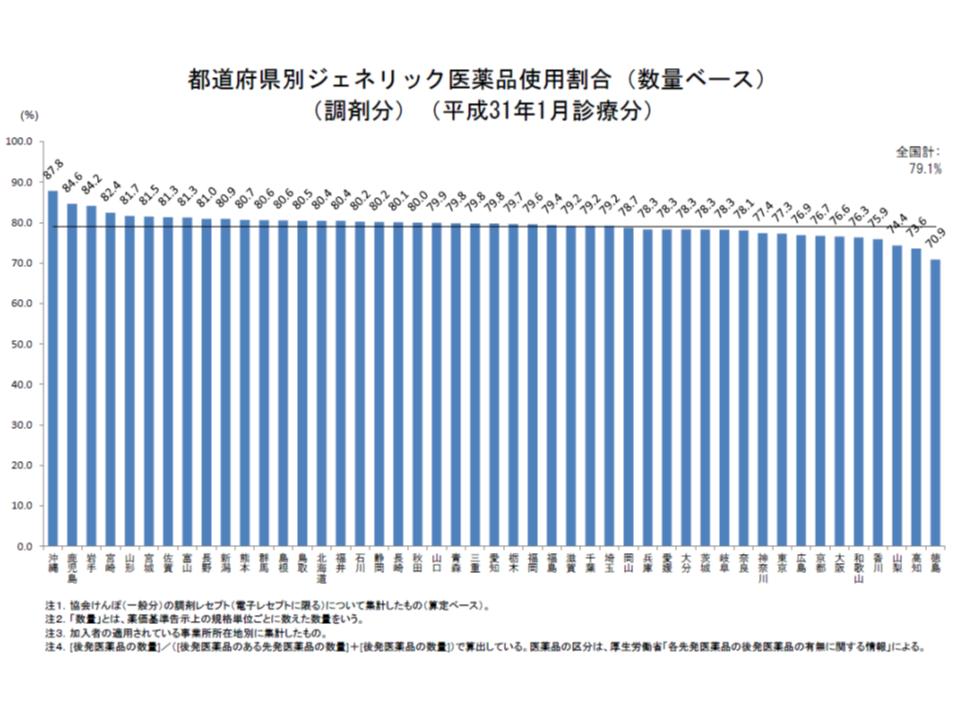 協会けんぽの後発品割合(2019年1月)2 190524