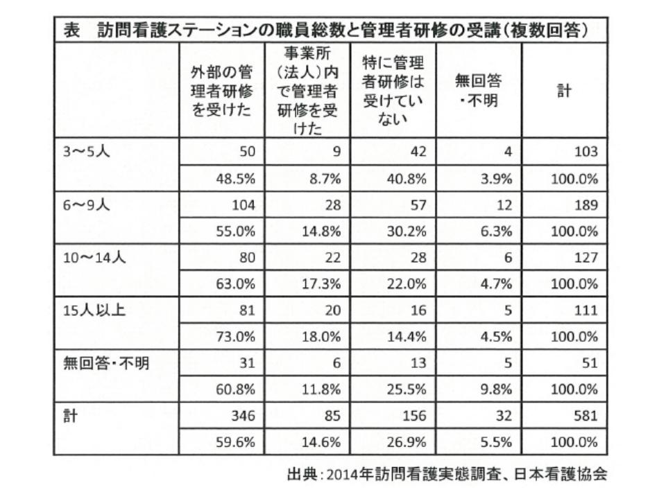 日看協の2020年度予算要望(老健局)2 190528