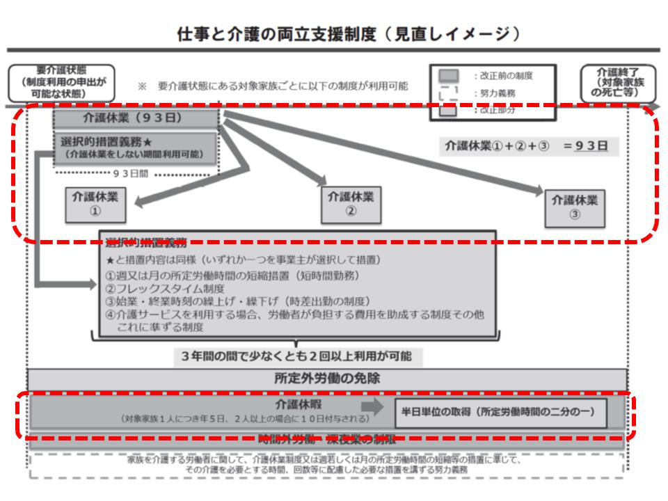 介護休暇・休業制度のあらまし(2)