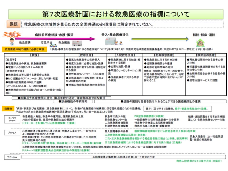 救急・災害医療提供体制検討会3 190425