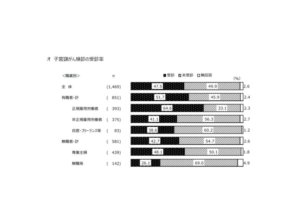 2018年度東京都がん予防・検診等実態調査4 190523