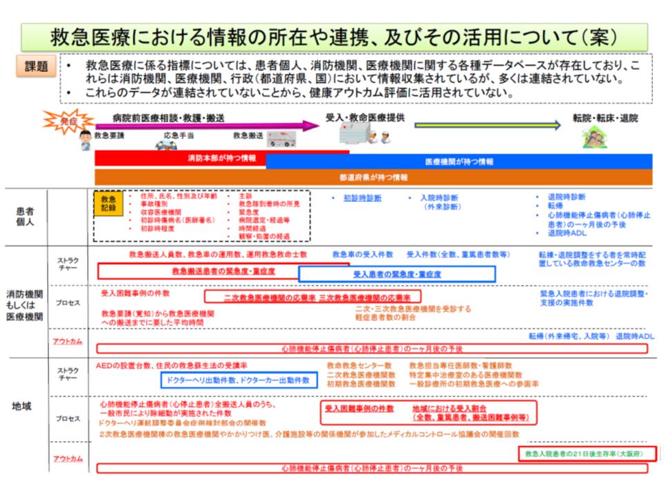 救急・災害医療提供体制検討会4 190425