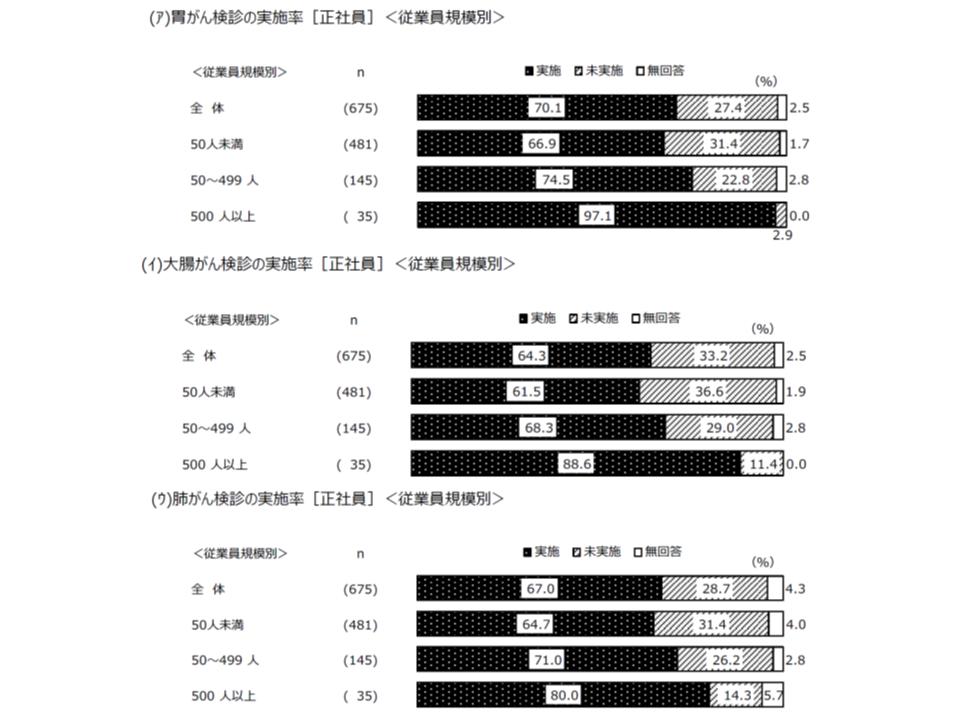 2018年度東京都がん予防・検診等実態調査6 190523