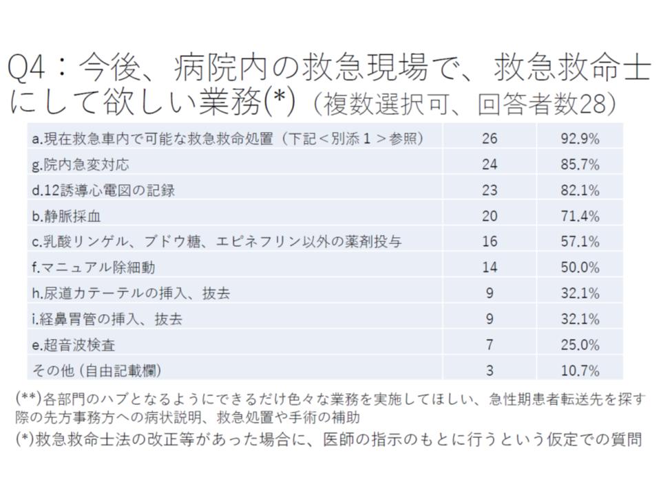 救急・災害医療提供体制検討会(2)6 190523