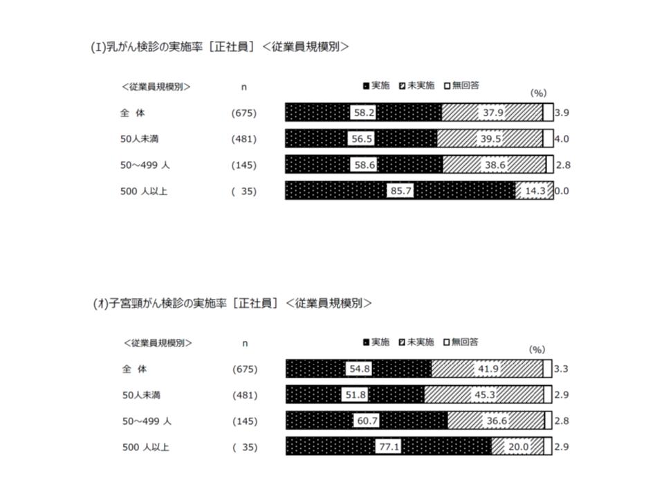 2018年度東京都がん予防・検診等実態調査7 190523