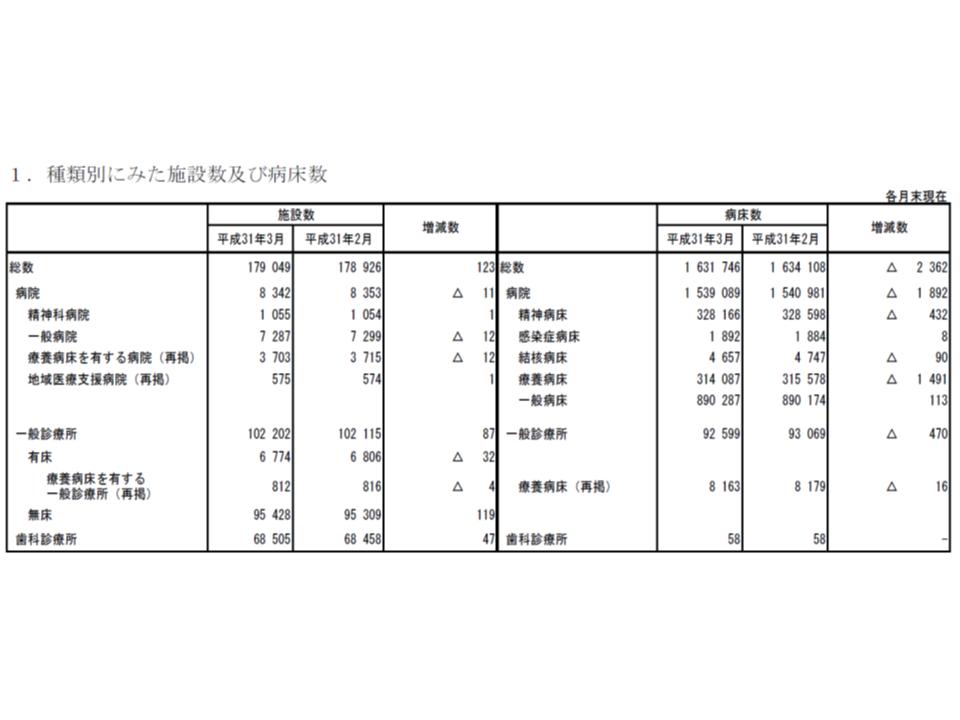 医療施設動態調査(2019年3月)1 190603