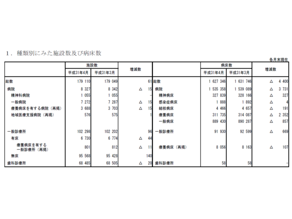 医療施設動態調査(2019年4月)1 190627