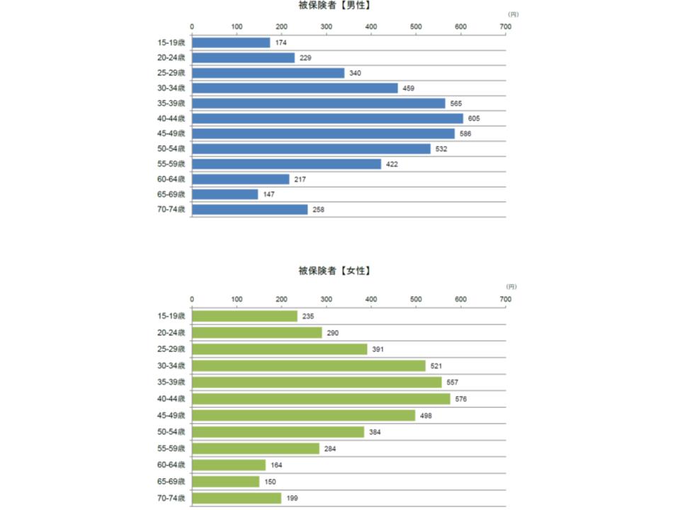 健保連2017年度メンタル系疾患調査2 190531