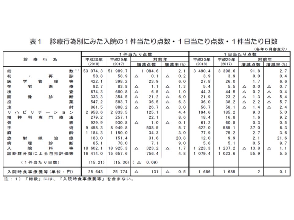 2018年社会医療診療行為別統計2 190627