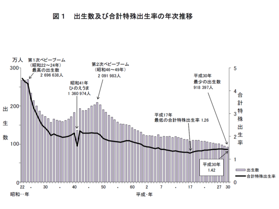 2018年、日本人口は44万超の減少、「老衰」が死因第3位に浮上―厚労省 ...