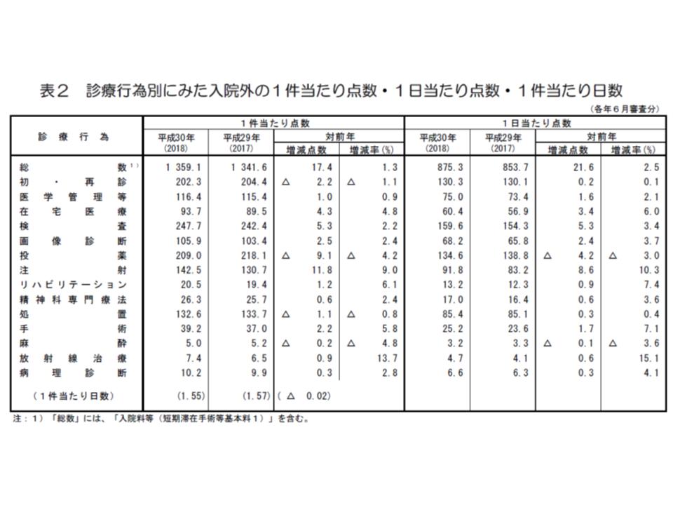 2018年社会医療診療行為別統計4 190627