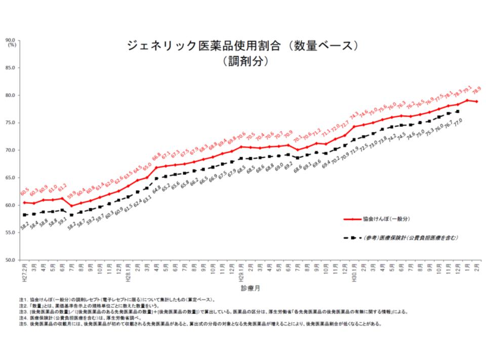 協会けんぽの後発品割合(2019年2月)1 190709