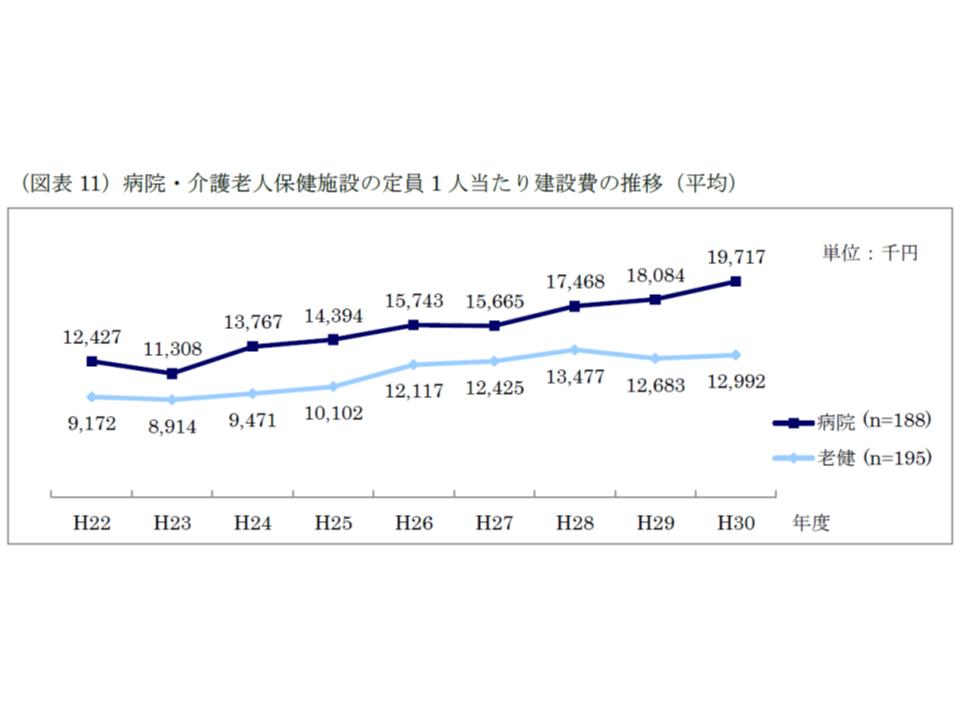 2018年度医療福祉施設建設費(WAM)4 190628