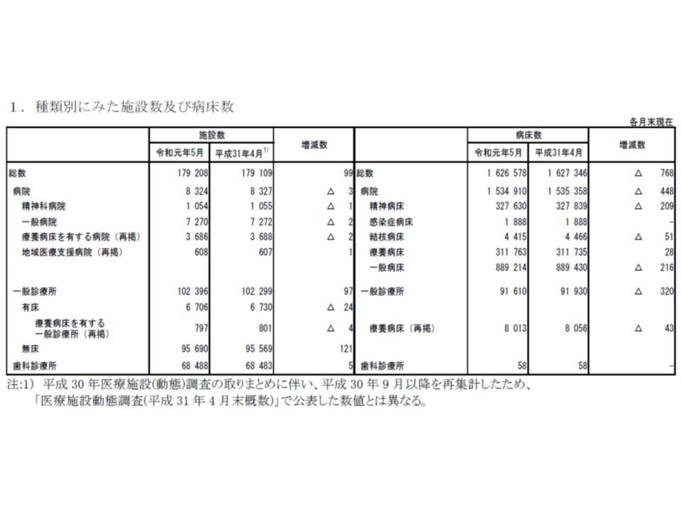 医療施設動態調査(2019年5月)1 190730
