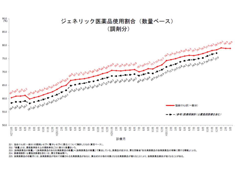 協会けんぽの後発品割合(2019年3月)1 190814