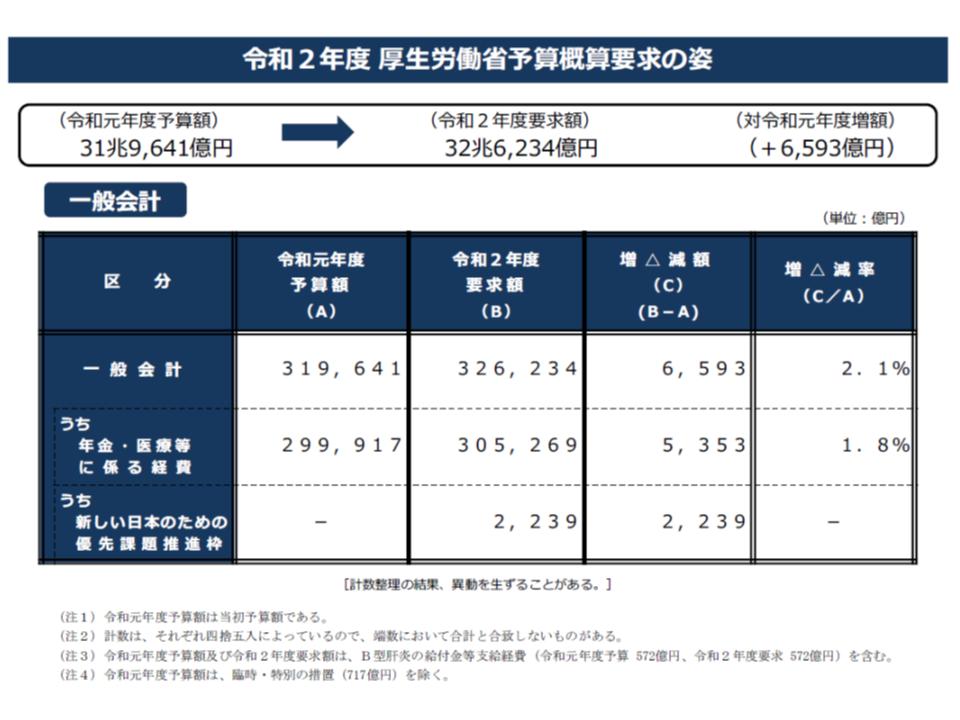 2020年度予算概算要求1 190829