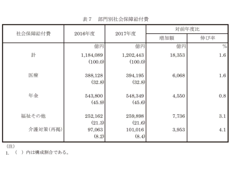 2017年度社会保障費用統計1 190802