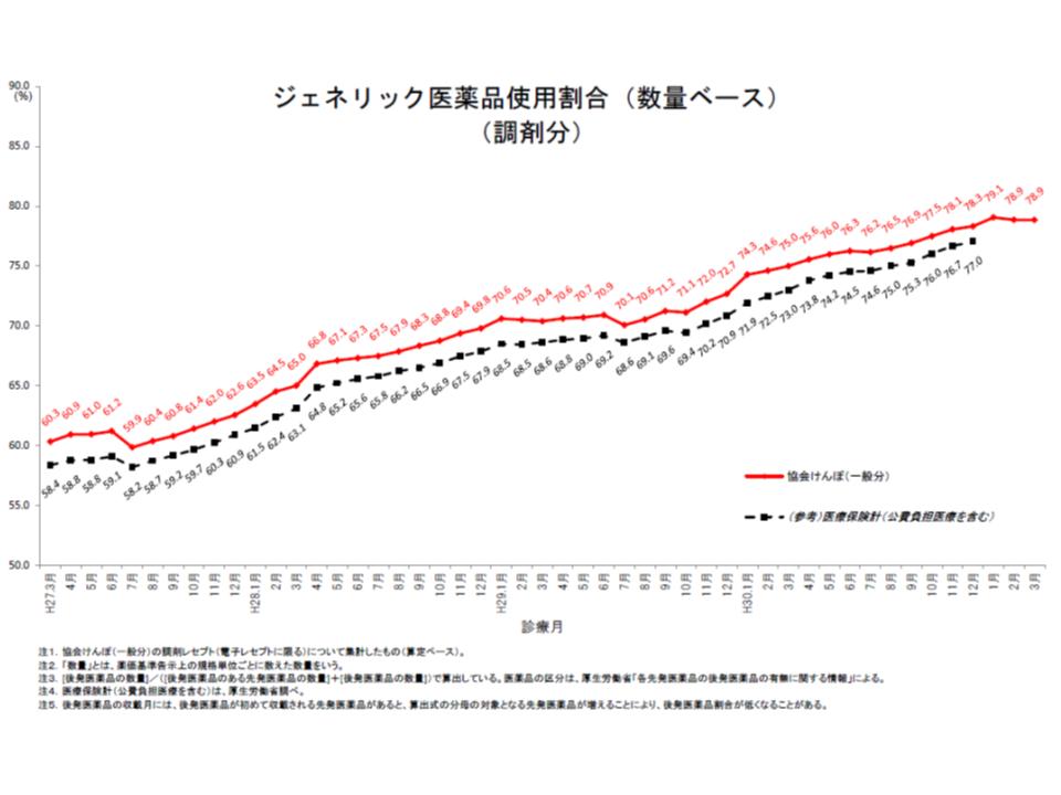 協会けんぽの後発品割合(2019年3月)2 190814