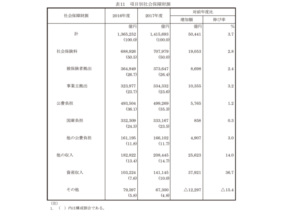 2017年度社会保障費用統計3 190802