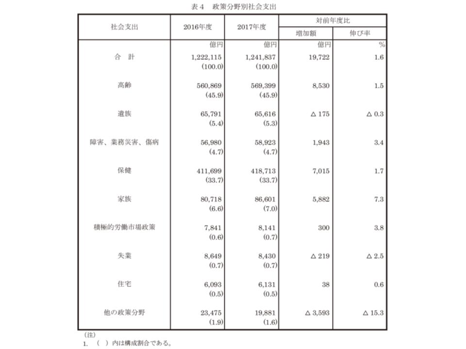 2017年度社会保障費用統計4 190802