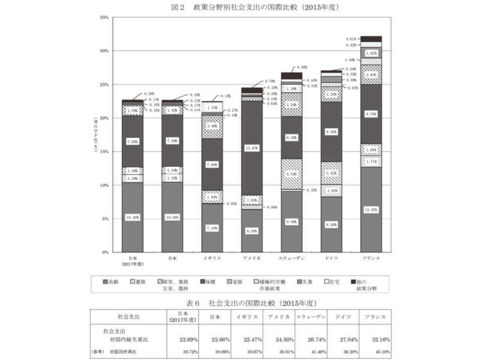 2017年度社会保障費用統計5 190802