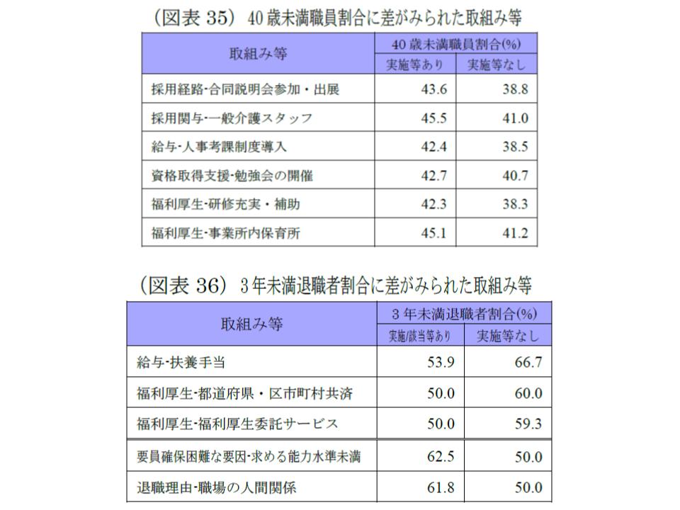 WAM2018年度介護人材調査5 190821