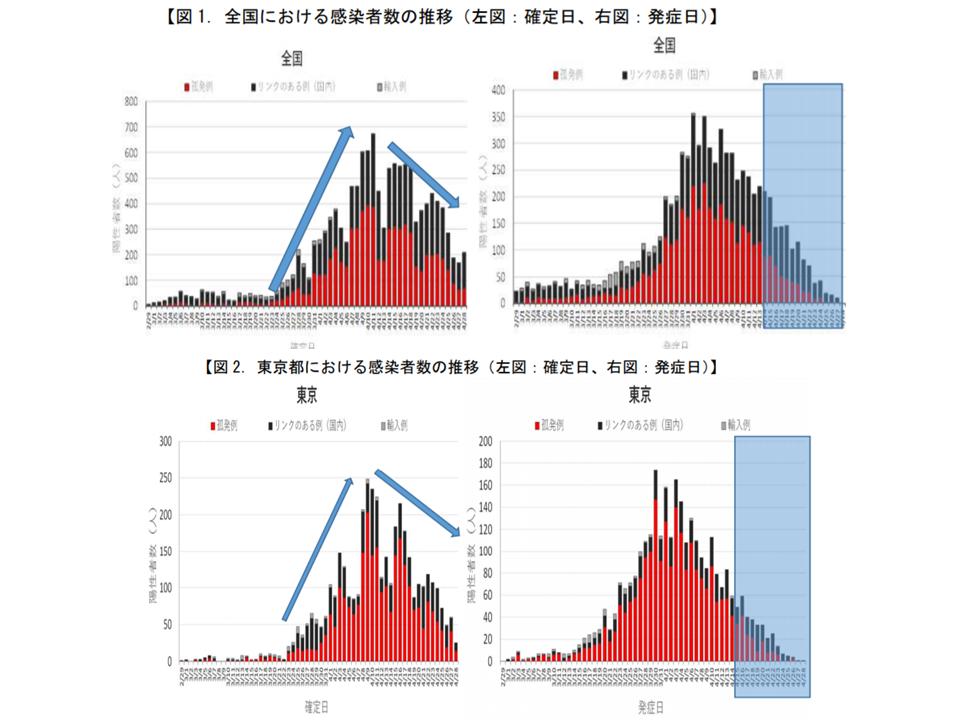数 者 コロナ 東京 感染 ウイルス 新型