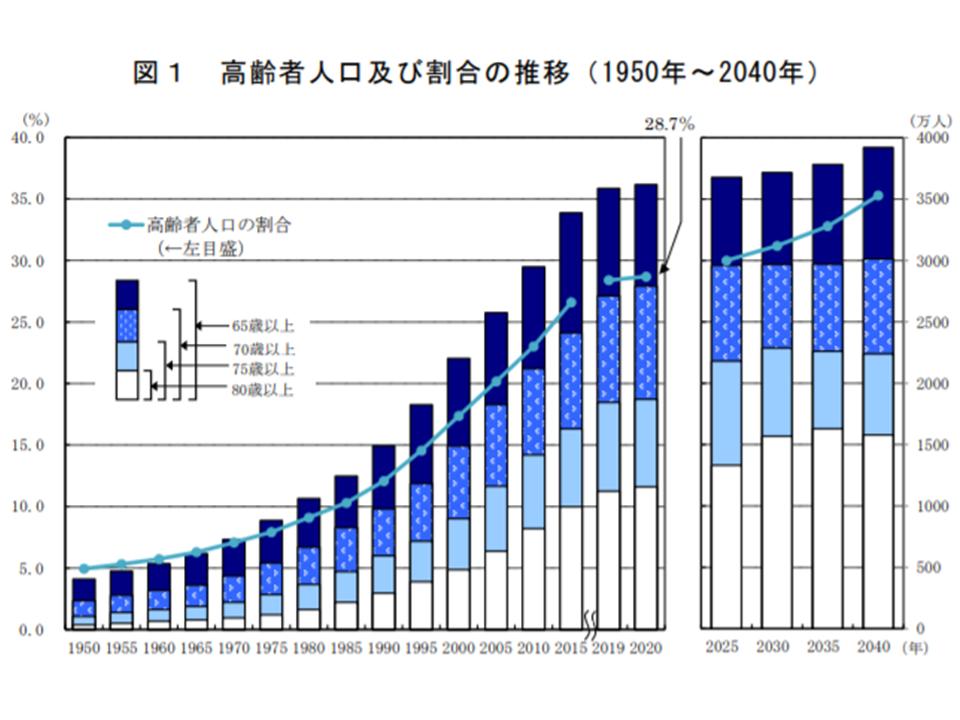 65歳以上高齢者、2020年は3617万人・総人口の28.7%で、過去最高の更新 ...