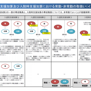 【入院時支援加算】、人員配置要件を緩和し高点数の上位区分新設へ―中医協総会(2)