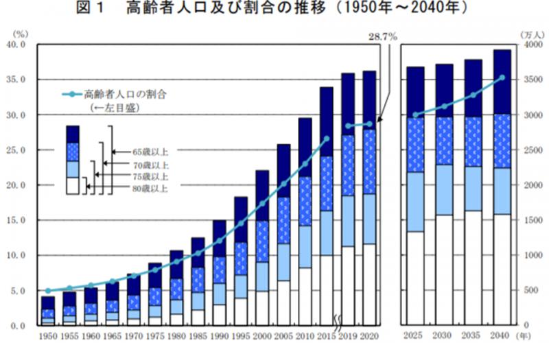 65歳以上高齢者、2020年は3617万人・総人口の28.7%で、過去最高の更新続く―総務省